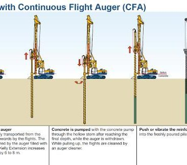 Continuous Flight Auger Piles
