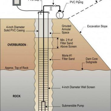Deep Well System