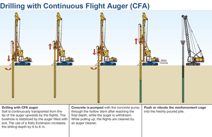 CFA piling - how the drilling is done.