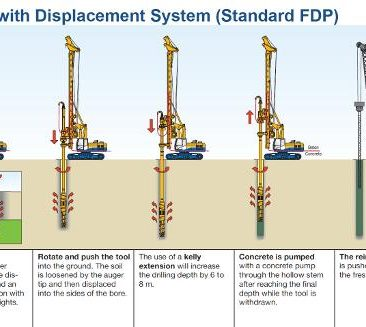 full displacement piles