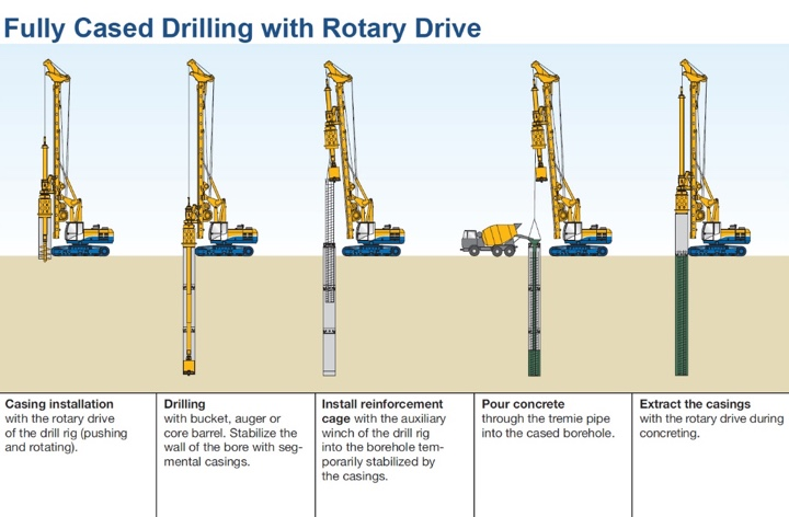 Fully cased drilling with double rotary case piles.