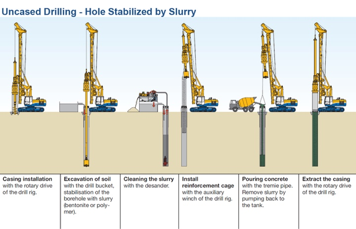Underslurry piles - uncased drilling with the hole stablised by Slurry.